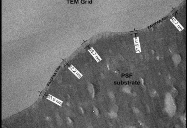Sintesa Membrane Komposit dengan Metode Layer by Layer  untuk  Desalinasi Air Laut